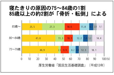 寝たきりの原因の75~84歳の1割