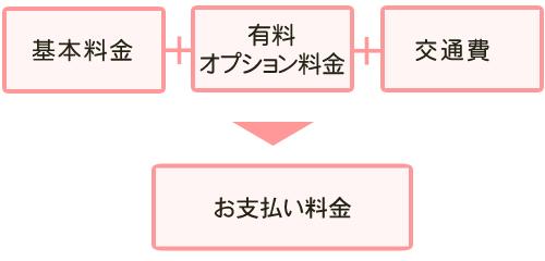 【スマホ用】基本サービス料金+オプションサービス料金+交通費=お支払い料金