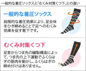 むくみ対策靴下の仕組み